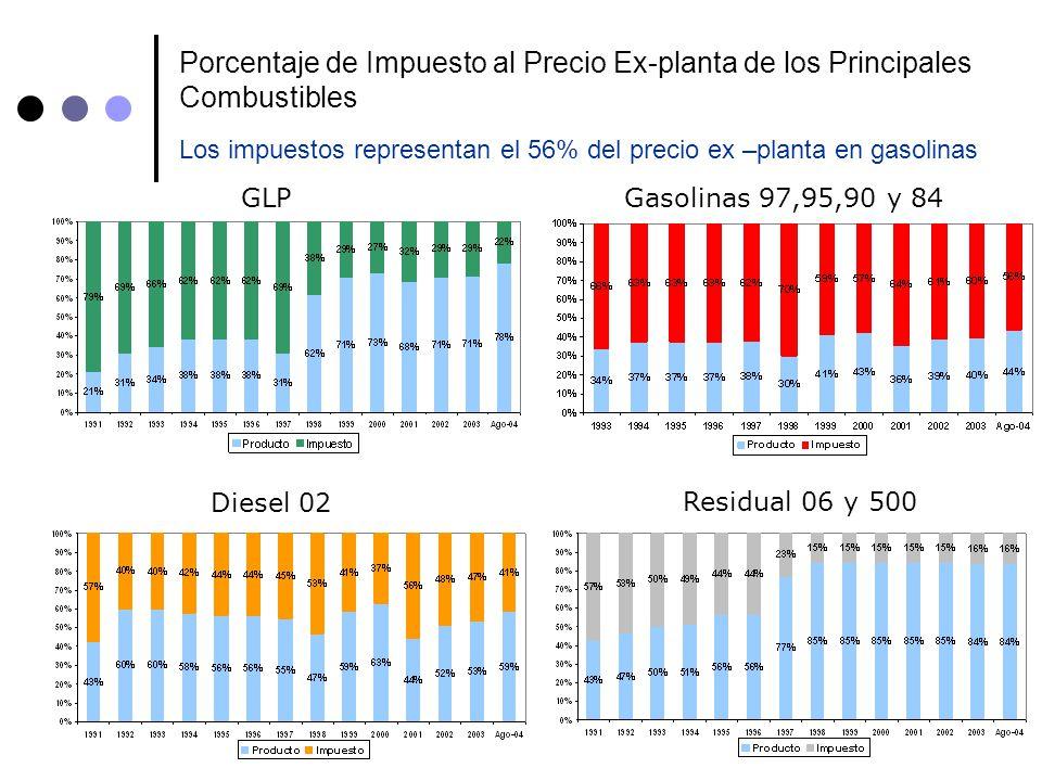 12 Porcentaje de Impuesto al Precio Ex-planta de los Principales Combustibles GLPGasolinas 97,95,90 y 84 Diesel 02 Residual 06 y 500 Los impuestos rep