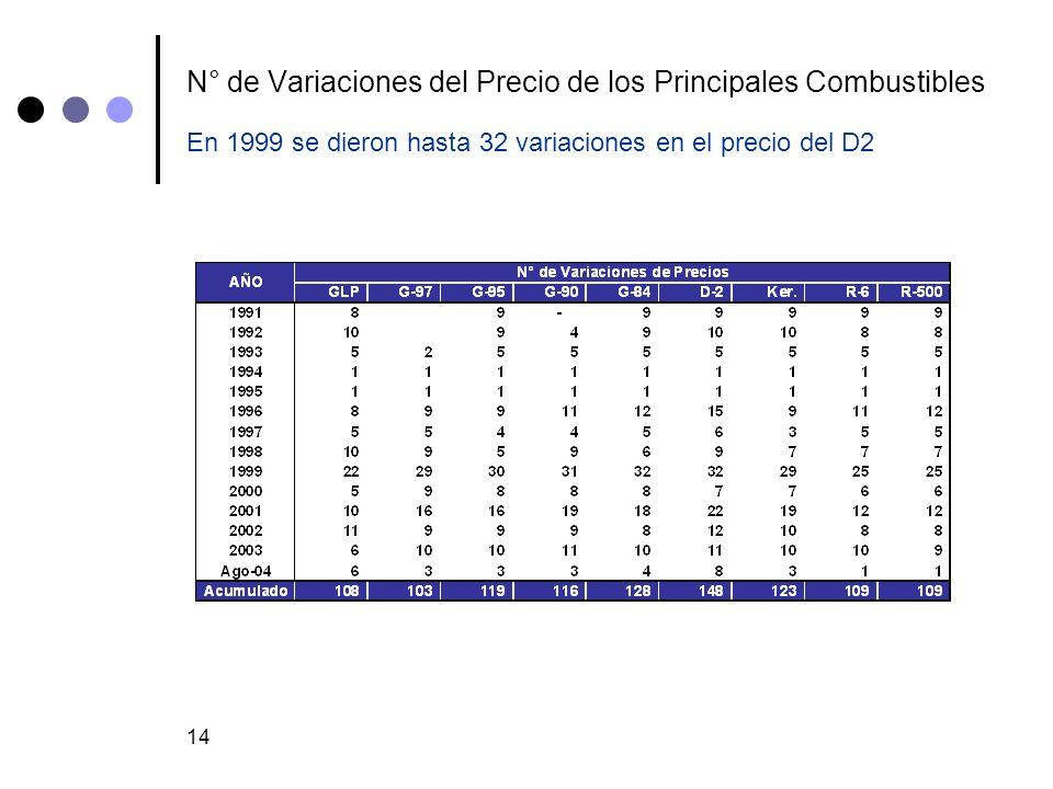 14 N° de Variaciones del Precio de los Principales Combustibles En 1999 se dieron hasta 32 variaciones en el precio del D2