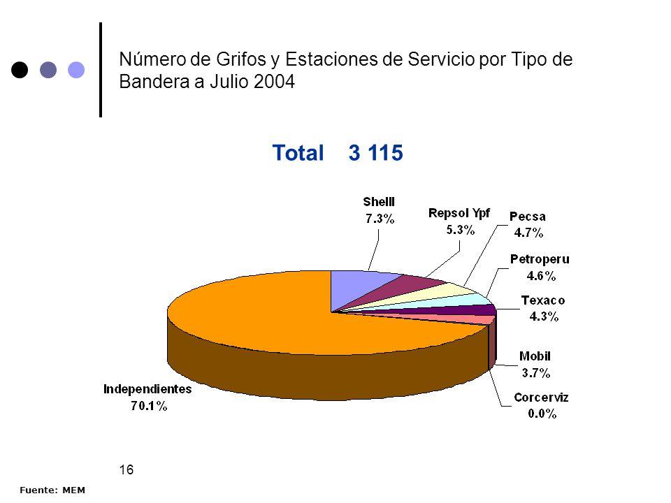 16 Número de Grifos y Estaciones de Servicio por Tipo de Bandera a Julio 2004 Total 3 115 Fuente: MEM