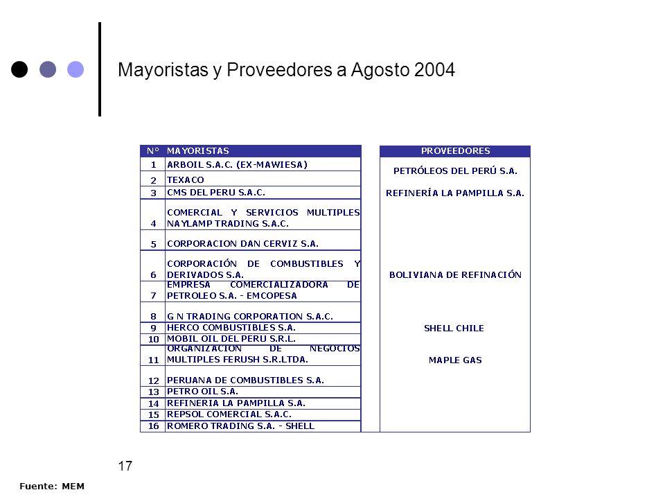17 Mayoristas y Proveedores a Agosto 2004 Fuente: MEM