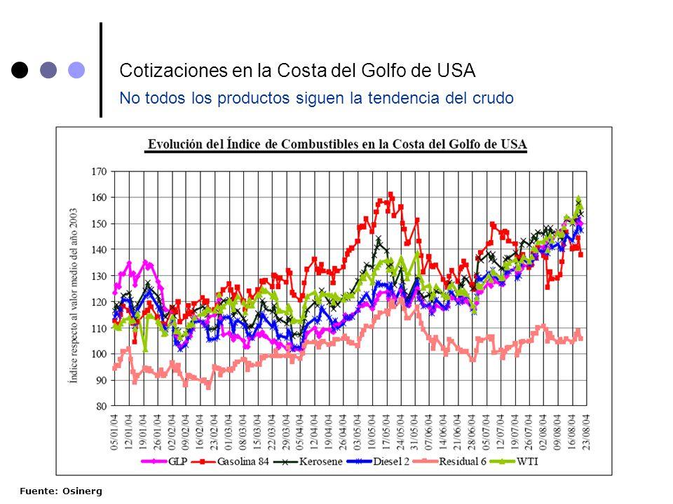 19 Cotizaciones en la Costa del Golfo de USA No todos los productos siguen la tendencia del crudo Fuente: Osinerg