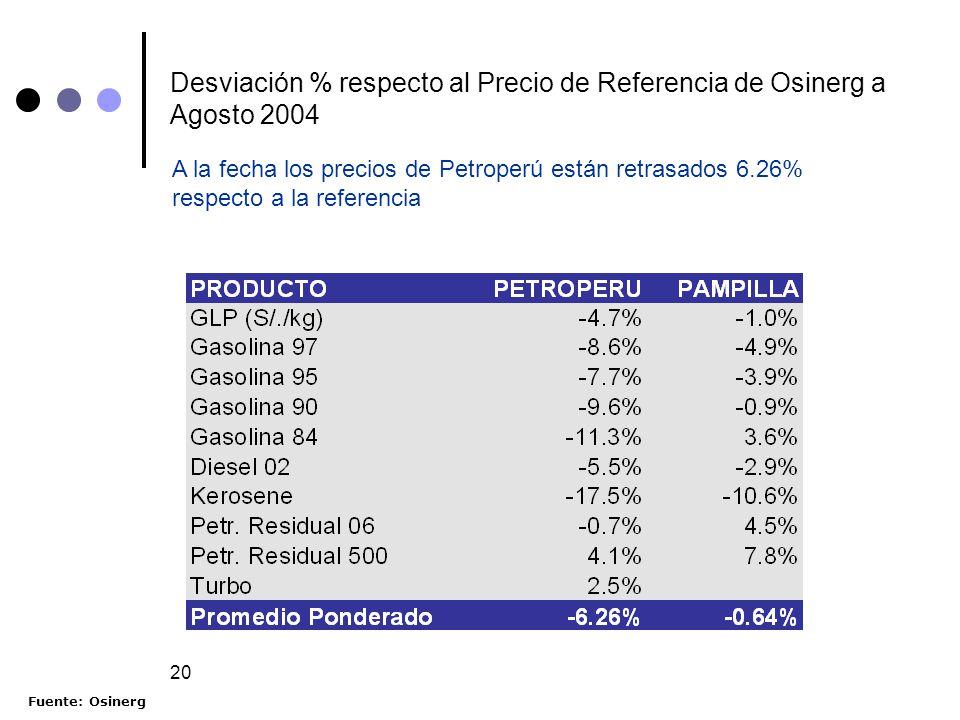 20 Desviación % respecto al Precio de Referencia de Osinerg a Agosto 2004 A la fecha los precios de Petroperú están retrasados 6.26% respecto a la ref