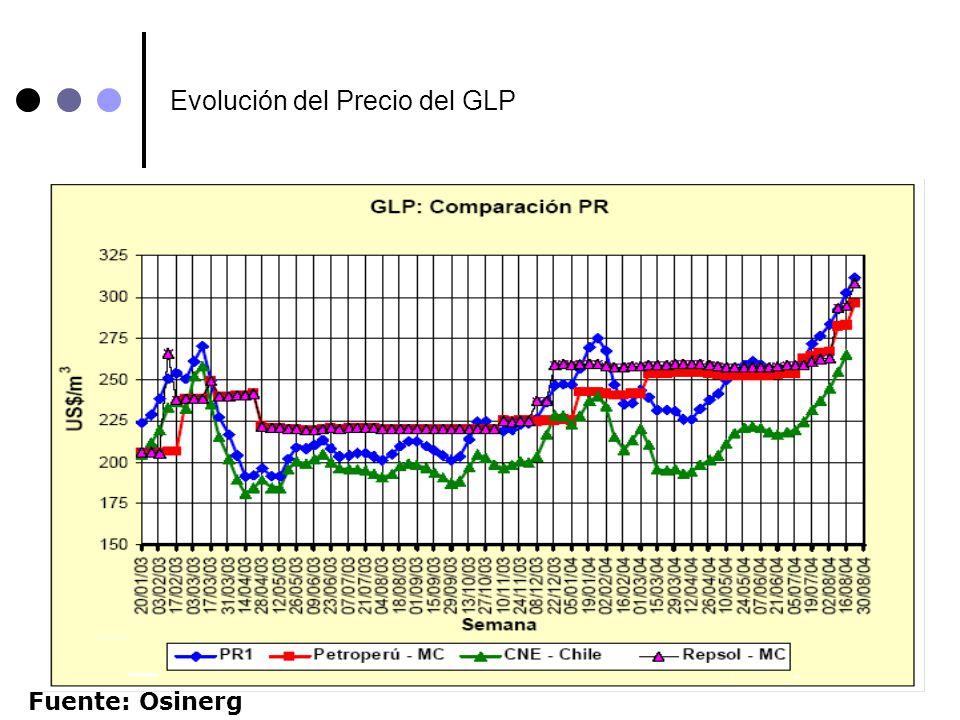 21 Evolución del Precio del GLP Fuente: Osinerg