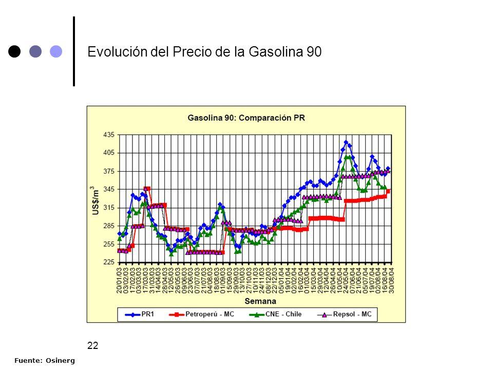 22 Evolución del Precio de la Gasolina 90 Fuente: Osinerg