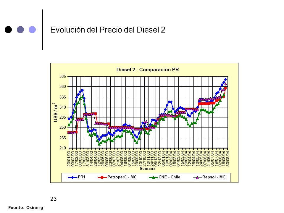 23 Evolución del Precio del Diesel 2 Fuente: Osinerg