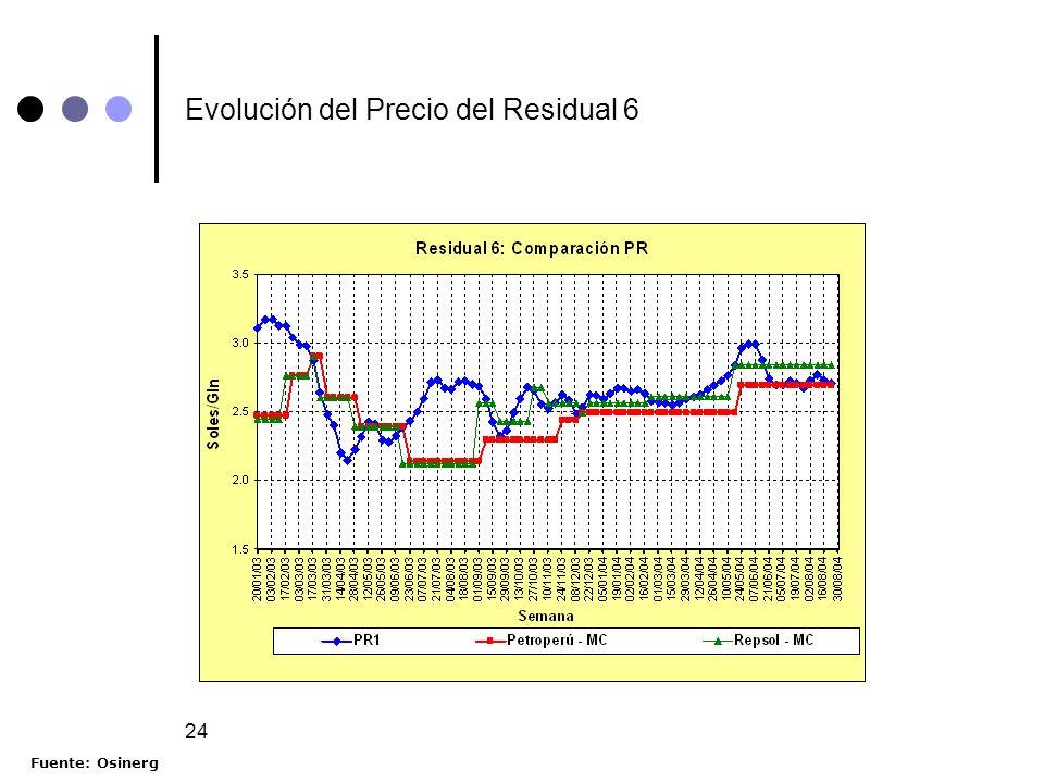 24 Evolución del Precio del Residual 6 Fuente: Osinerg