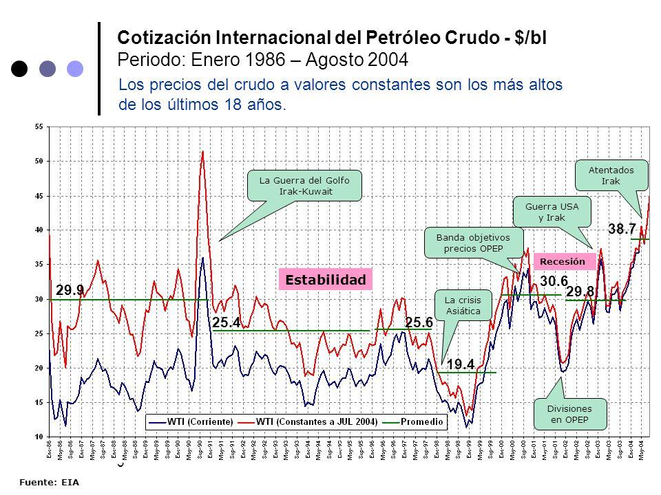 3 Cotización Internacional del Petróleo Crudo - $/bl Periodo: Enero 1986 – Agosto 2004 Fuente: EIA La Guerra del Golfo Irak-Kuwait La crisis Asiática