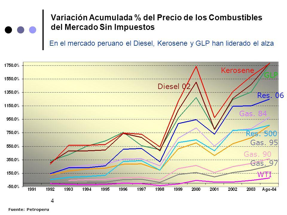 4 Variación Acumulada % del Precio de los Combustibles del Mercado Sin Impuestos Diesel 02 Res. 06 Kerosene Diesel 02 GLP Gas. 84 Gas. 95 Gas. 90 Gas.