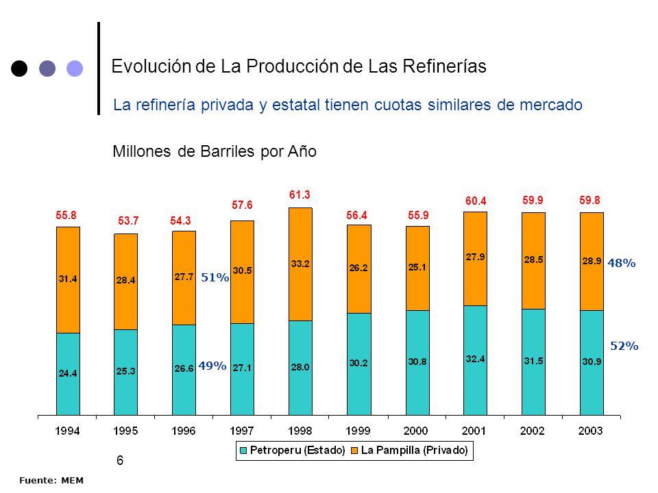 6 Evolución de La Producción de Las Refinerías Millones de Barriles por Año La refinería privada y estatal tienen cuotas similares de mercado 52% 48%