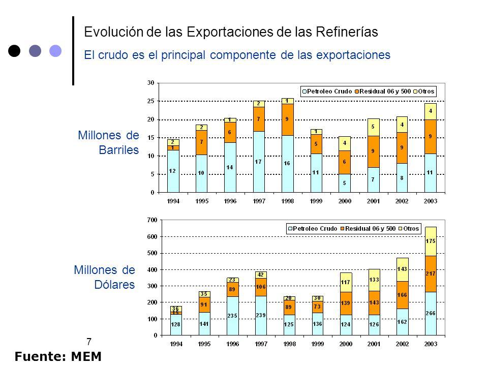 7 Evolución de las Exportaciones de las Refinerías Millones de Barriles Millones de Dólares El crudo es el principal componente de las exportaciones F