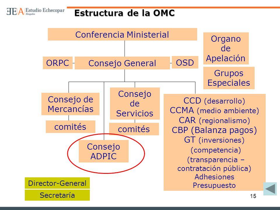 15 Estructura de la OMC Conferencia Ministerial Secretaría Organo de Apelación Grupos Especiales comités Consejo de Mercancías Consejo de Servicios Co