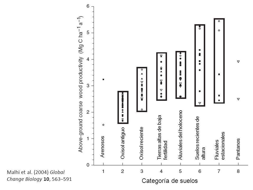 Malhi et al. (2004) Global Change Biology 10, 563–591 Categoría de suelos Oxisol antiguo Oxisol recienteTierras altas de baja fertilidad Aluviales del