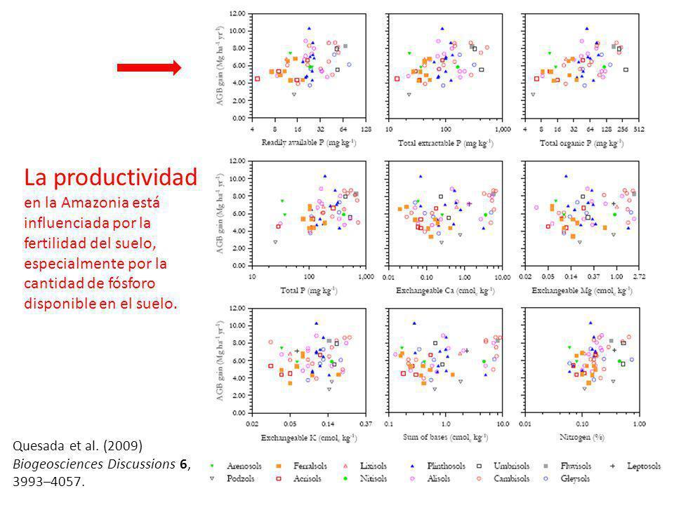 Quesada et al. (2009) Biogeosciences Discussions 6, 3993–4057. La productividad en la Amazonia está influenciada por la fertilidad del suelo, especial