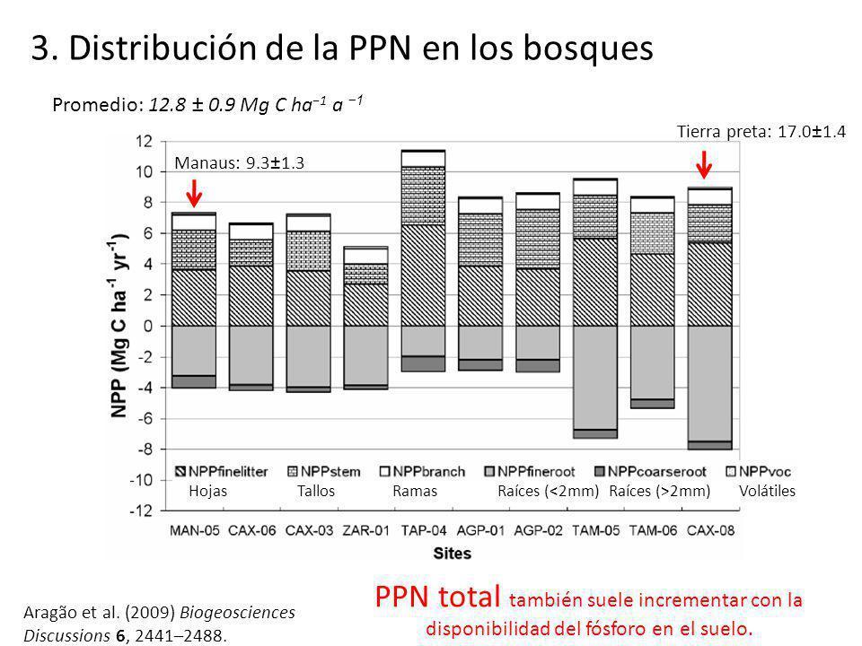 Aragão et al. (2009) Biogeosciences Discussions 6, 2441–2488. 3. Distribución de la PPN en los bosques Hojas Tallos Ramas Raíces ( 2mm) Volátiles Tier