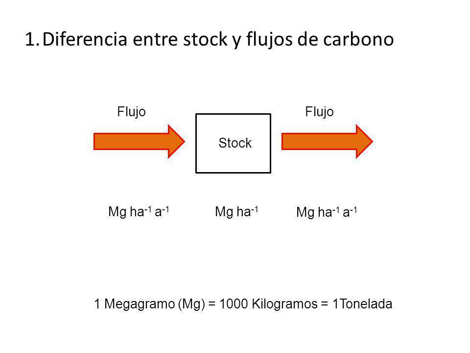 Perú: 5 1.6 Mg ha -1 a -1 Mortalidad hj rz f rm S Phillips et al.