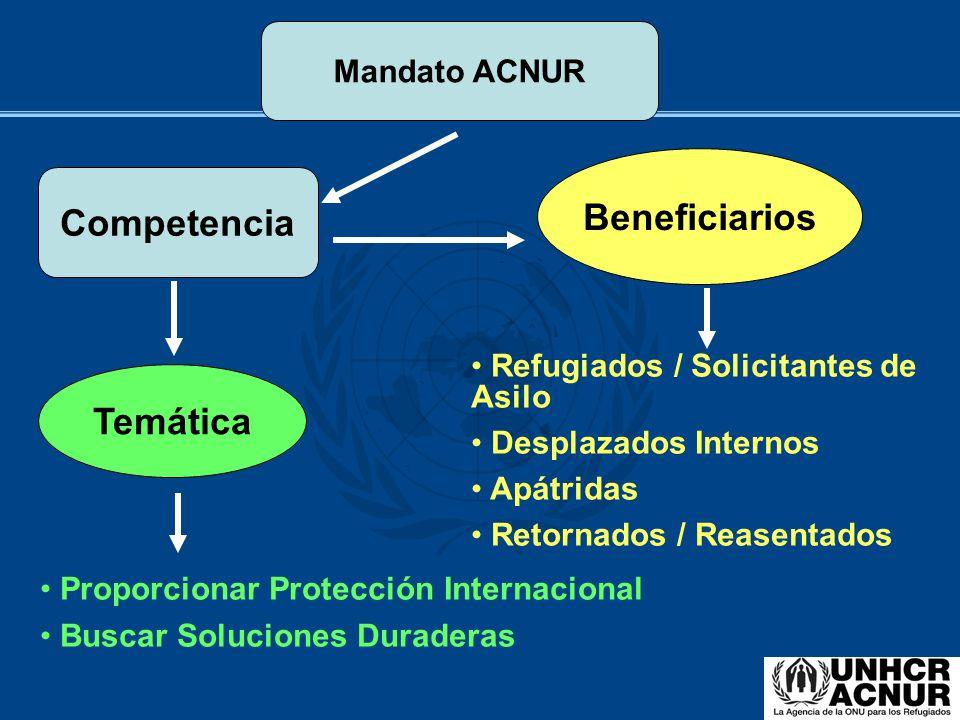 Mandato ACNUR Competencia Beneficiarios Temática Refugiados / Solicitantes de Asilo Desplazados Internos Apátridas Retornados / Reasentados Proporcion