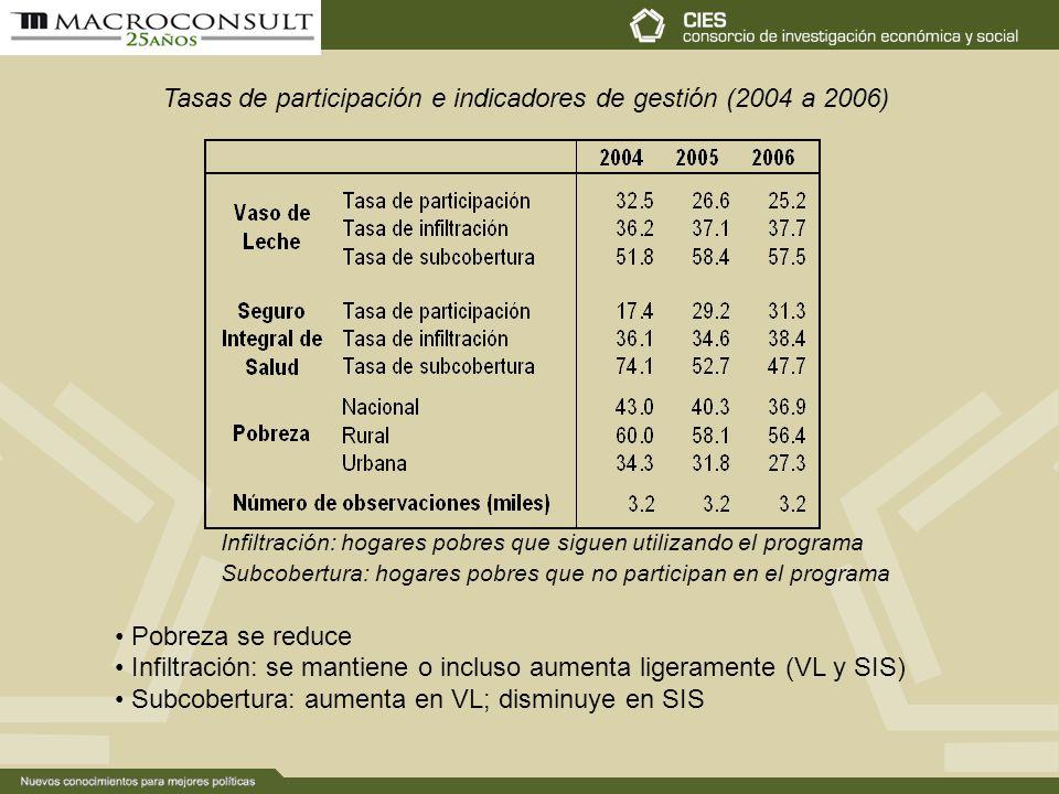 Tasas de participación e indicadores de gestión (2004 a 2006) Infiltración: hogares pobres que siguen utilizando el programa Subcobertura: hogares pobres que no participan en el programa Pobreza se reduce Infiltración: se mantiene o incluso aumenta ligeramente (VL y SIS) Subcobertura: aumenta en VL; disminuye en SIS