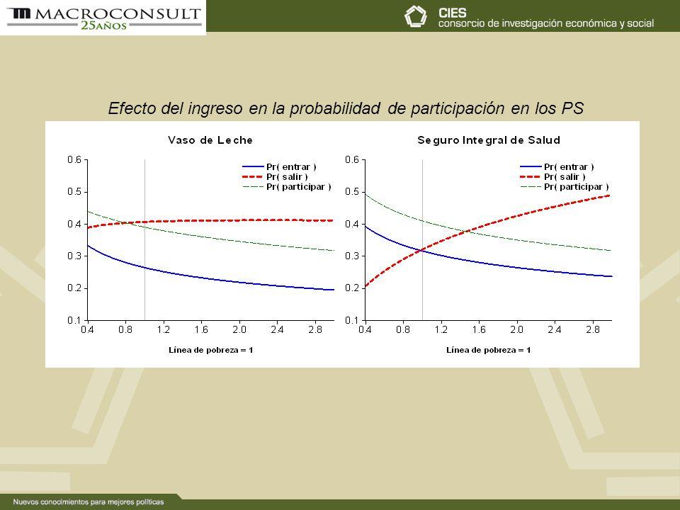 Efecto del ingreso en la probabilidad de participación en los PS