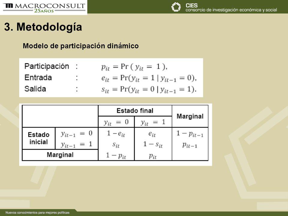 3. Metodología Modelo de participación dinámico
