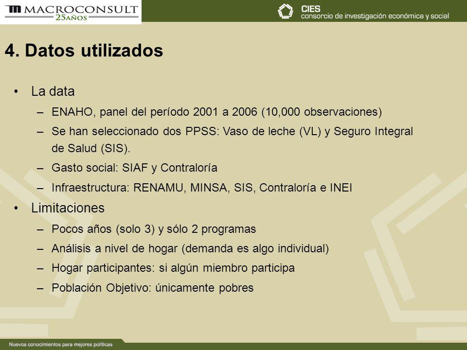 4. Datos utilizados La data –ENAHO, panel del período 2001 a 2006 (10,000 observaciones) –Se han seleccionado dos PPSS: Vaso de leche (VL) y Seguro In