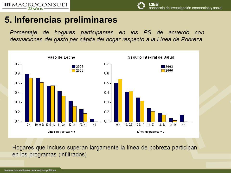 5. Inferencias preliminares Porcentaje de hogares participantes en los PS de acuerdo con desviaciones del gasto per cápita del hogar respecto a la Lín