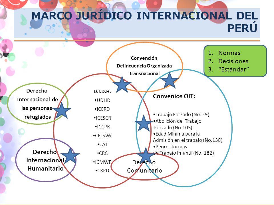 MARCO JURÍDICO INTERNACIONAL DEL PERÚ D.I.D.H. UDHR ICERD ICESCR ICCPR CEDAW CAT CRC ICMWR CRPD Derecho Internacional de las personas refugiados Conve