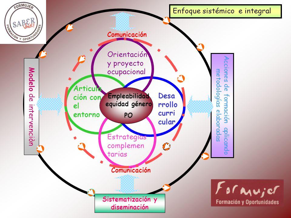 Sistematización y diseminación Acciones de formación aplicando metodologías elaboradas Modelo de intervenciòn Articula ción con el entorno Orientación