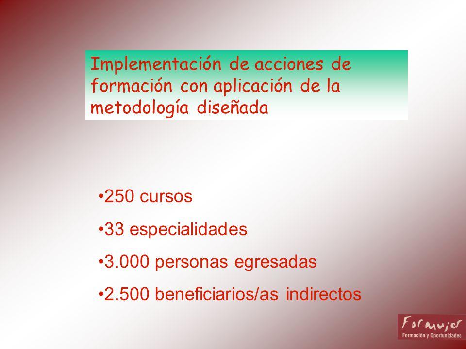 Implementación de acciones de formación con aplicación de la metodología diseñada 250 cursos 33 especialidades 3.000 personas egresadas 2.500 benefici