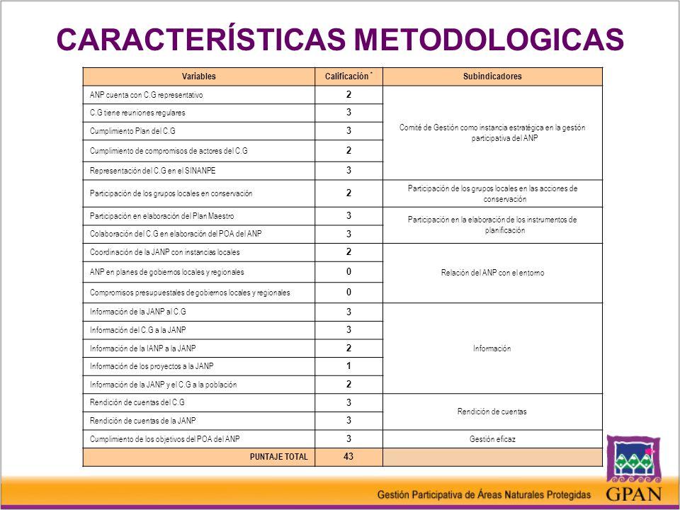 VariablesCalificación * Subindicadores ANP cuenta con C.G representativo 2 Comité de Gestión como instancia estratégica en la gestión participativa del ANP C.G tiene reuniones regulares 3 Cumplimiento Plan del C.G 3 Cumplimiento de compromisos de actores del C.G 2 Representación del C.G en el SINANPE 3 Participación de los grupos locales en conservación 2 Participación de los grupos locales en las acciones de conservación Participación en elaboración del Plan Maestro 3 Participación en la elaboración de los instrumentos de planificación Colaboración del C.G en elaboración del POA del ANP 3 Coordinación de la JANP con instancias locales 2 Relación del ANP con el entorno ANP en planes de gobiernos locales y regionales 0 Compromisos presupuestales de gobiernos locales y regionales 0 Información de la JANP al C.G 3 Información Información del C.G a la JANP 3 Información de la IANP a la JANP 2 Información de los proyectos a la JANP 1 Información de la JANP y el C.G a la población 2 Rendición de cuentas del C.G 3 Rendición de cuentas Rendición de cuentas de la JANP 3 Cumplimiento de los objetivos del POA del ANP 3 Gestión eficaz PUNTAJE TOTAL 43 CARACTERÍSTICAS METODOLOGICAS