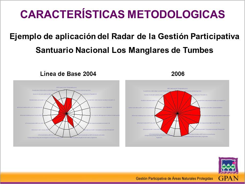 Ejemplo de aplicación del Radar de la Gestión Participativa Santuario Nacional Los Manglares de Tumbes Línea de Base 20042006 CARACTERÍSTICAS METODOLOGICAS