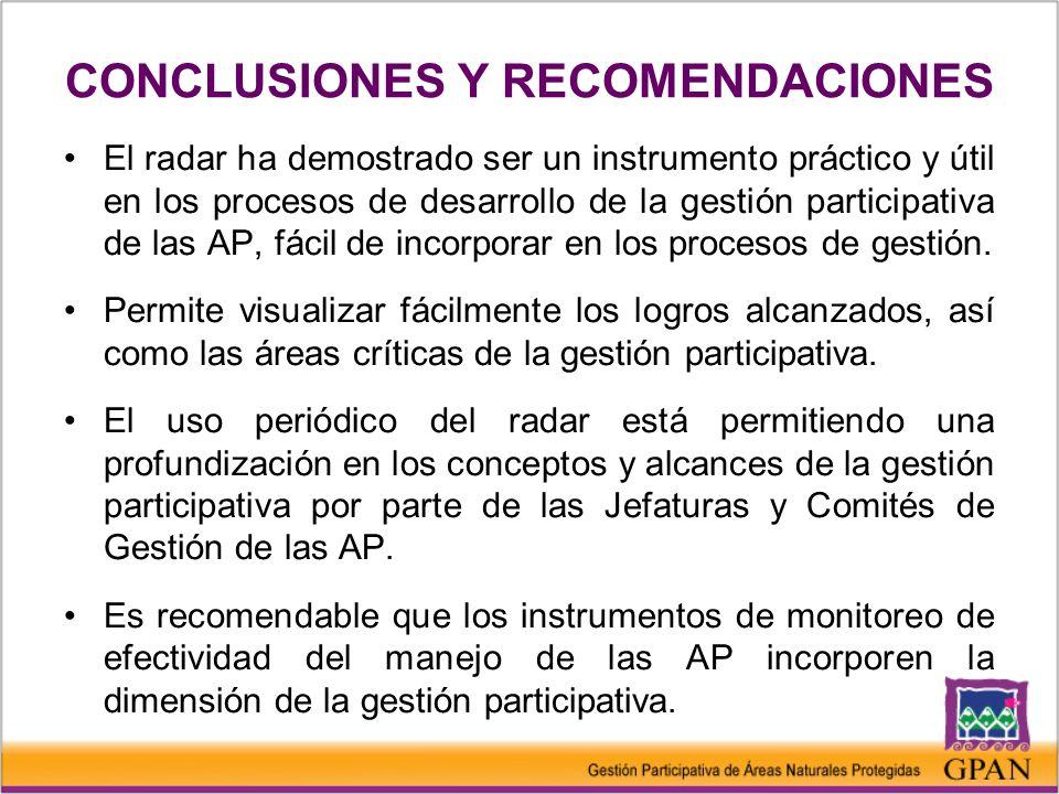 CONCLUSIONES Y RECOMENDACIONES El radar ha demostrado ser un instrumento práctico y útil en los procesos de desarrollo de la gestión participativa de las AP, fácil de incorporar en los procesos de gestión.