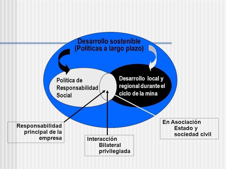 ¿ Cuál es la ruta crítica para el manejo de los conflictos en el sector.