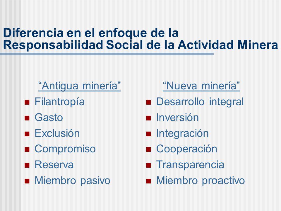 Desarrollo sostenible (Políticas a largo plazo) Política de Responsabilidad Social Desarrollo local y regional durante el ciclo de la mina Responsabilidad principal de la empresa En Asociación Estado y sociedad civil Interacción Bilateral privilegiada