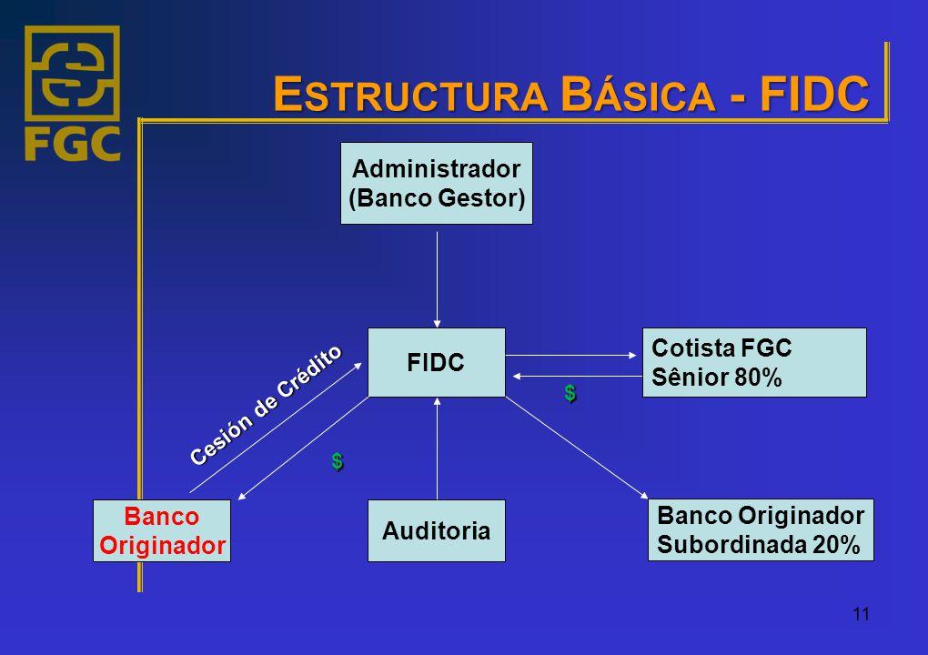 E STRUCTURA B ÁSICA - FIDC 11 Administrador (Banco Gestor) FIDC Auditoria Cotista FGC Sênior 80% Banco Originador Cesión de Crédito $ $ Banco Originador Subordinada 20%