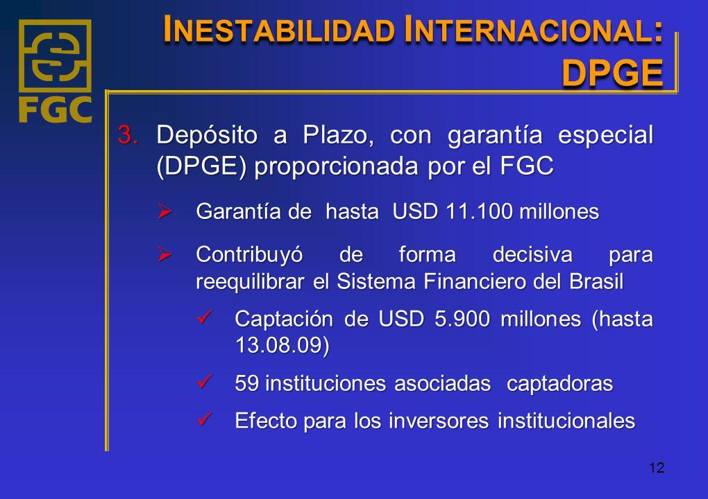 12 3.Depósito a Plazo, con garantía especial (DPGE) proporcionada por el FGC Garantía de hasta USD 11.100 millones Garantía de hasta USD 11.100 millones Contribuyó de forma decisiva para reequilibrar el Sistema Financiero del Brasil Contribuyó de forma decisiva para reequilibrar el Sistema Financiero del Brasil Captación de USD 5.900 millones (hasta 13.08.09) Captación de USD 5.900 millones (hasta 13.08.09) 59 instituciones asociadas captadoras 59 instituciones asociadas captadoras Efecto para los inversores institucionales Efecto para los inversores institucionales I NESTABILIDAD I NTERNACIONAL : DPGE