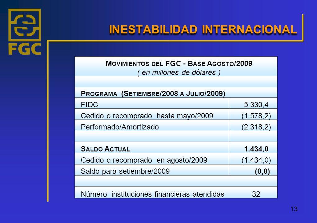 13 INESTABILIDAD INTERNACIONAL M OVIMIENTOS DEL FGC - B ASE A GOSTO /2009 ( en millones de dólares ) P ROGRAMA (S ETIEMBRE /2008 A J ULIO /2009) FIDC5.330,4 Cedido o recomprado hasta mayo/2009(1.578,2) Performado/Amortizado(2.318,2) S ALDO A CTUAL 1.434,0 Cedido o recomprado en agosto/2009(1.434,0) Saldo para setiembre/2009 (0,0) Número instituciones financieras atendidas32