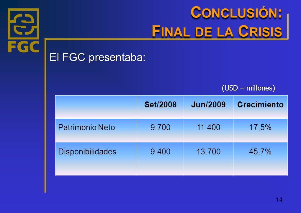C ONCLUSIÓN : F INAL DE LA C RISIS 14 El FGC presentaba: (USD – millones) Set/2008Jun/2009Crecimiento Patrimonio Neto9.70011.40017,5% Disponibilidades9.40013.70045,7%
