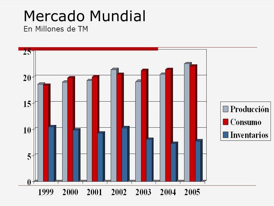 Unitarios Perú vs. Brasil Producción en QQ Fibra, Valores en US$
