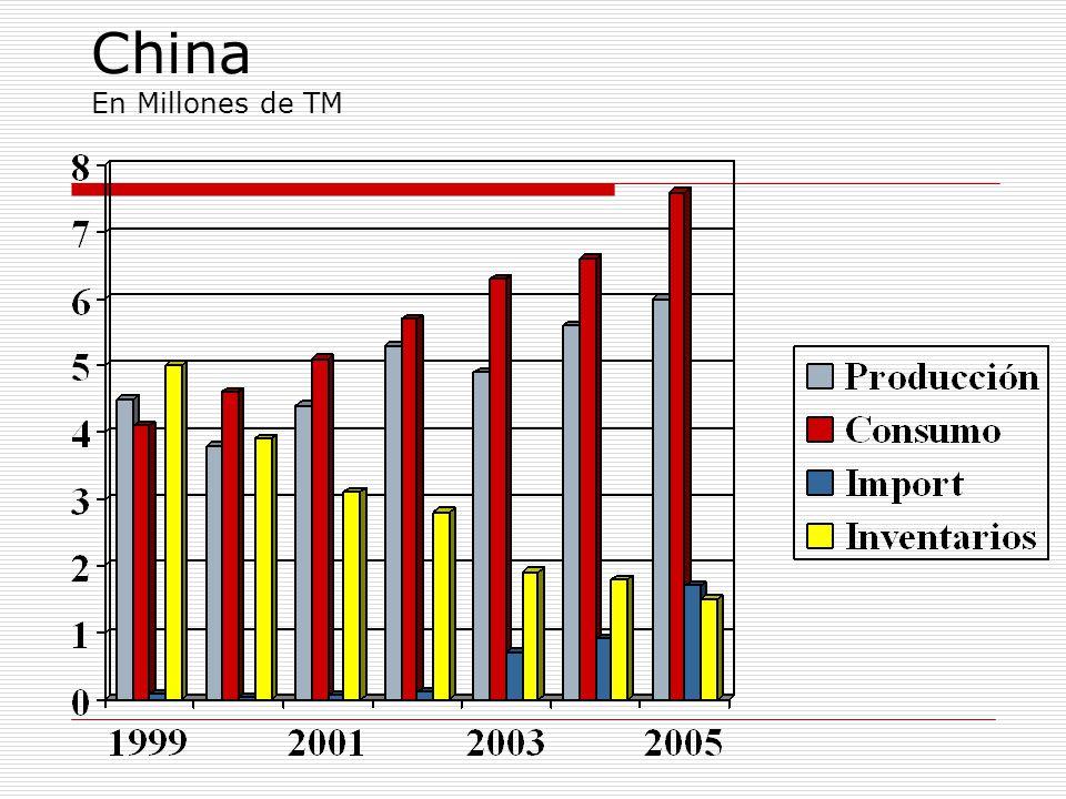 China En Millones de TM