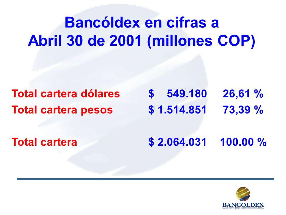 Bancóldex en cifras a Abril 30 de 2001 (millones COP) Total cartera dólares$ 549.180 26,61 % Total cartera pesos$ 1.514.851 73,39 % Total cartera $ 2.064.031100.00 %