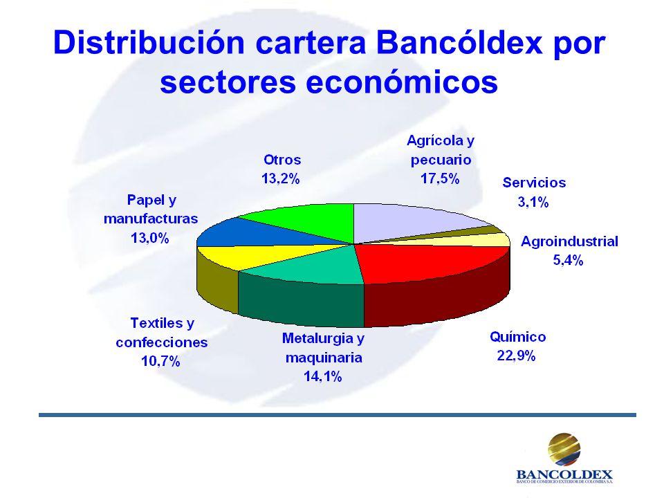 Distribución cartera Bancóldex por sectores económicos