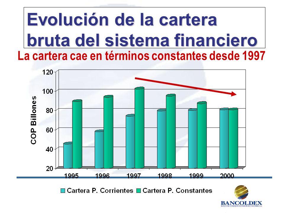 Evolución de la cartera bruta del sistema financiero La cartera cae en términos constantes desde 1997
