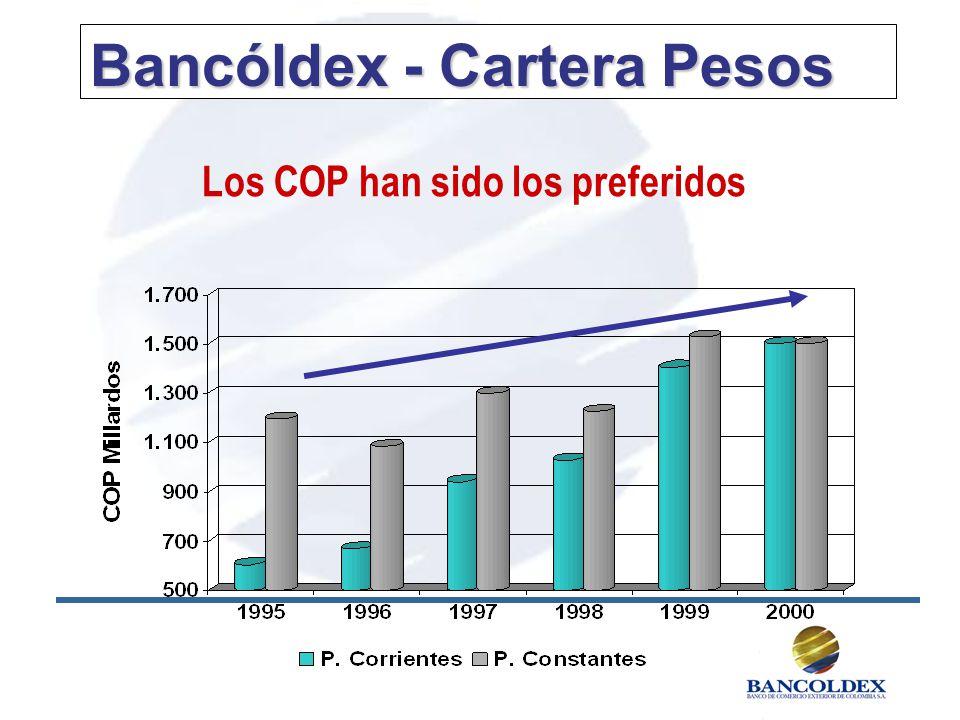 Bancóldex - Cartera Pesos Los COP han sido los preferidos