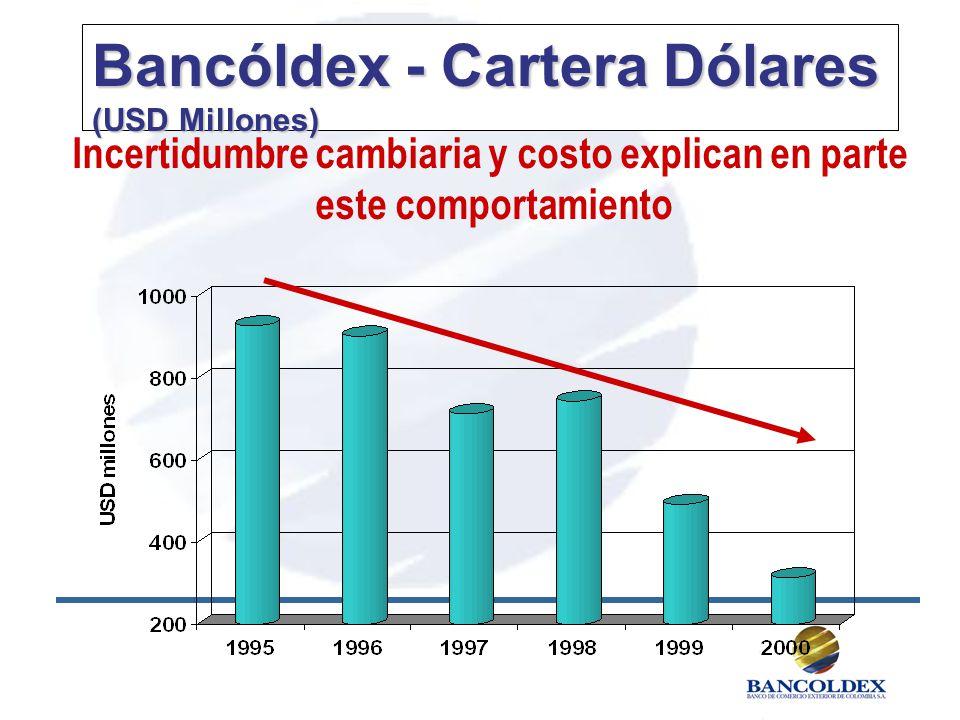 Bancóldex - Cartera Dólares (USD Millones) Incertidumbre cambiaria y costo explican en parte este comportamiento
