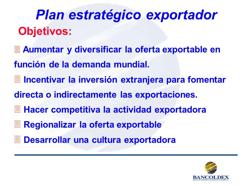 Plan estratégico exportador Objetivos: 3 3 Aumentar y diversificar la oferta exportable en función de la demanda mundial. 3 Incentivar la inversión ex