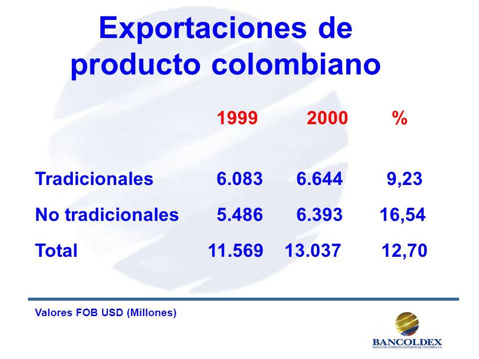 Exportaciones de producto colombiano 1999 2000 % Tradicionales 6.0836.644 9,23 No tradicionales5.4866.393 16,54 Total 11.569 13.037 12,70 Valores FOB USD (Millones)