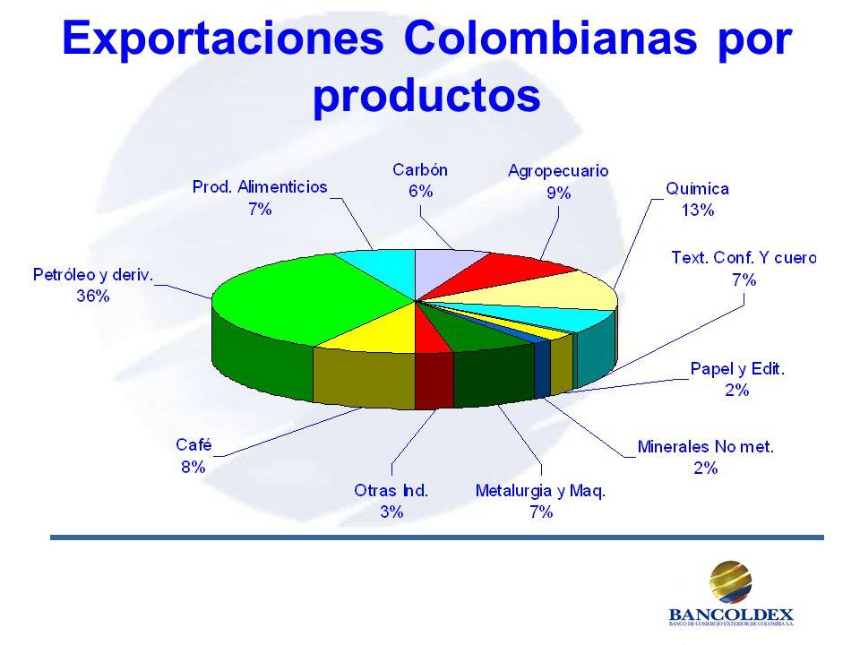 Exportaciones Colombianas por productos