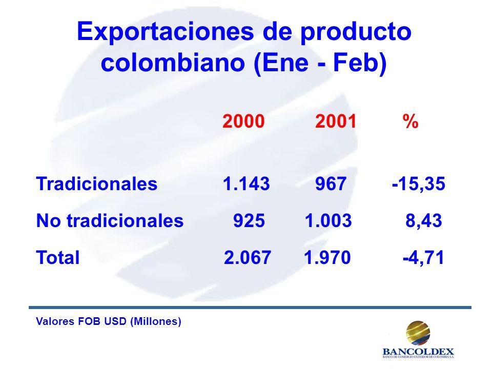 Exportaciones de producto colombiano (Ene - Feb) 2000 2001 % Tradicionales 1.143 967 -15,35 No tradicionales 9251.003 8,43 Total 2.067 1.970 -4,71 Valores FOB USD (Millones)