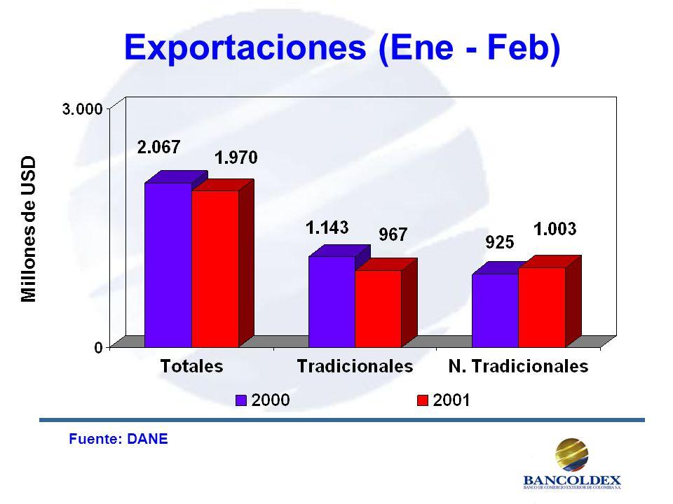 Exportaciones (Ene - Feb) Millones de USD Fuente: DANE
