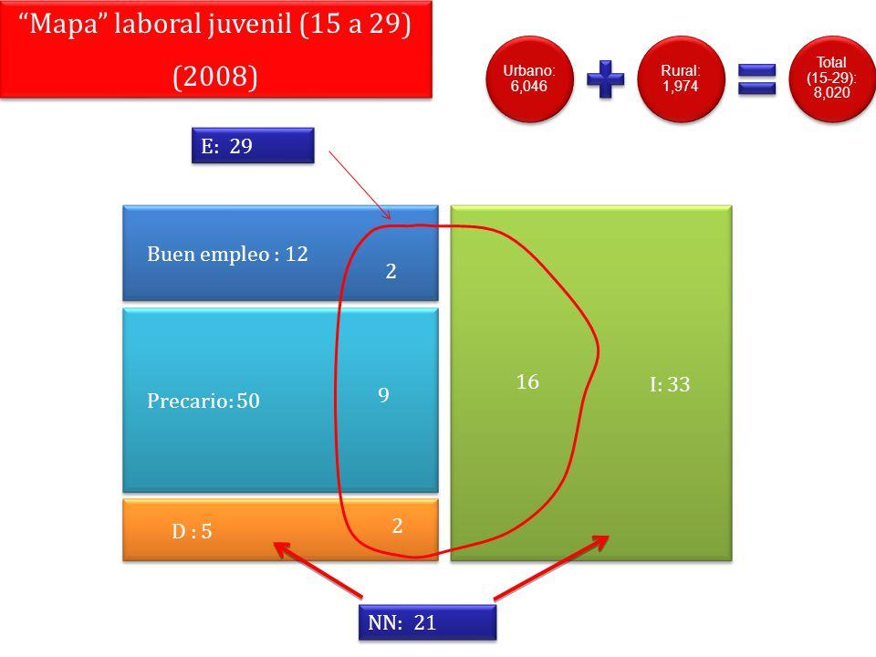 Buen empleo : 12 Precario: 50 D : 5 I: 33 2 9 2 16 E: 29 NN: 21 Mapa laboral juvenil (15 a 29) (2008) Mapa laboral juvenil (15 a 29) (2008) Urbano: 6,
